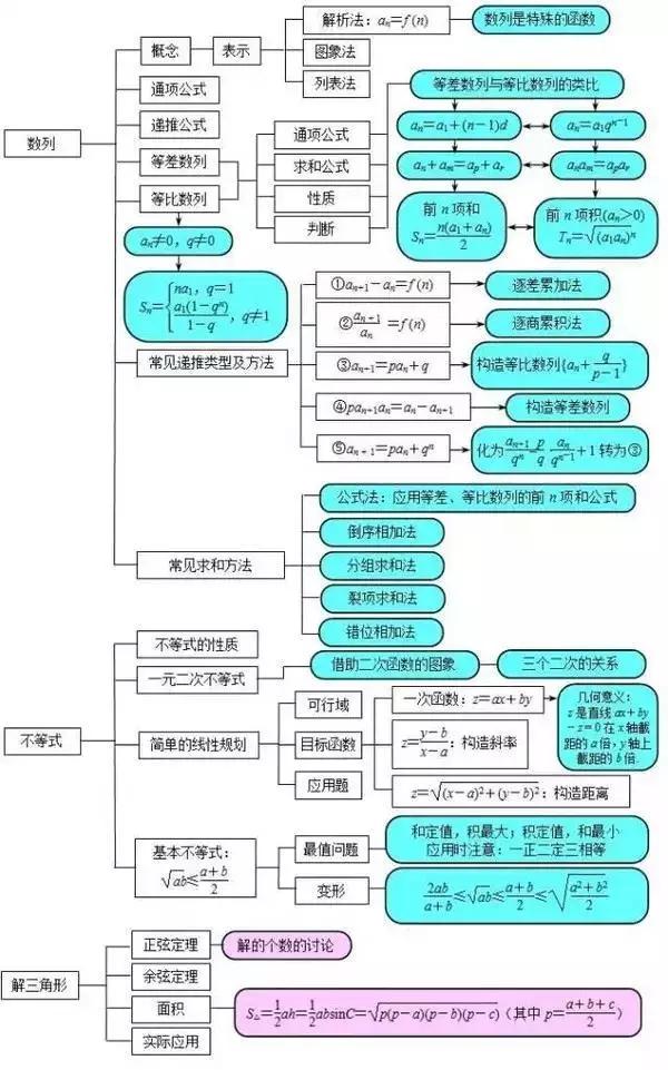 初高中数学原来差别这么大(外送高中知识点思维导图)图片